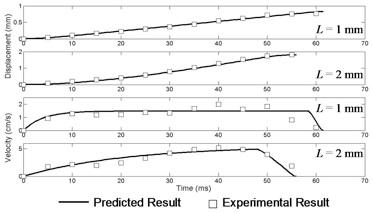 Dynamics Results